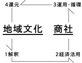 地域文化商社のコンセプト